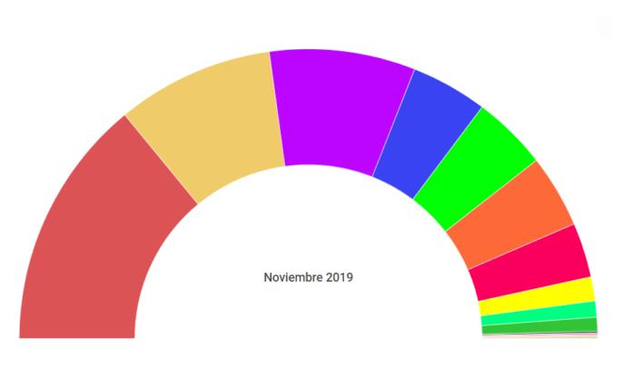 Así han sido los resultados electorales en Gavà.